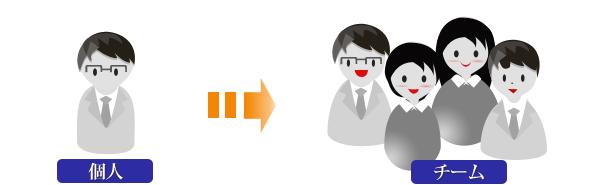 人間関係の課題解決/組織再編/九州/長崎市/福岡市