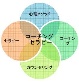 コーチングセラピーイメージ図