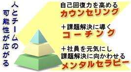 コーチングセラピー/カウセリング【九州】